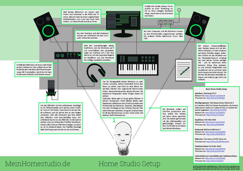 Home Studio Einrichten Newsletter